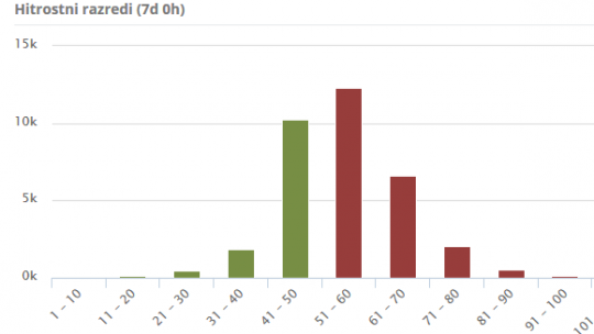 Podatki iz prikazovalnikov hitrosti