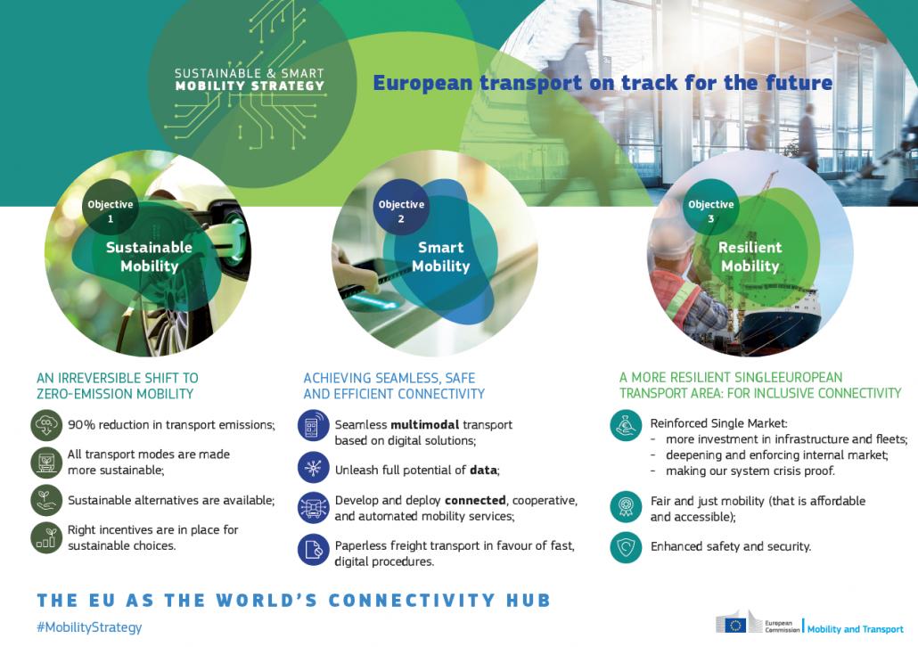 Strategija za trajnostno in pametno mobilnost