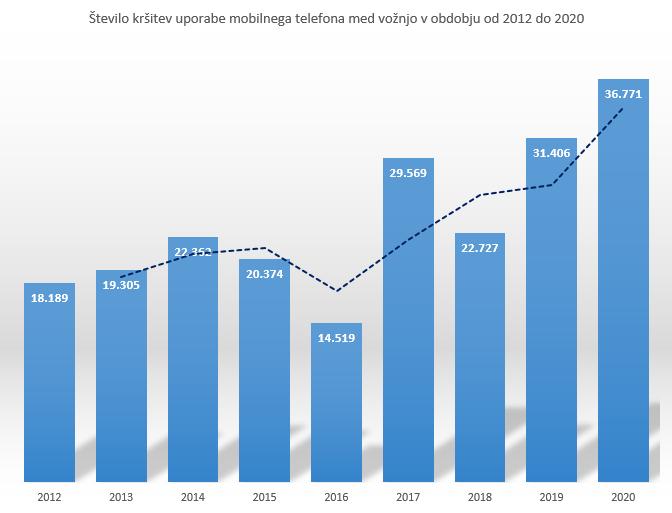 Število kršitev mobitel 2012-2020